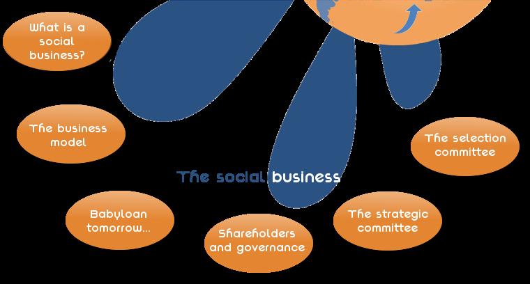 Babyloan-social-business